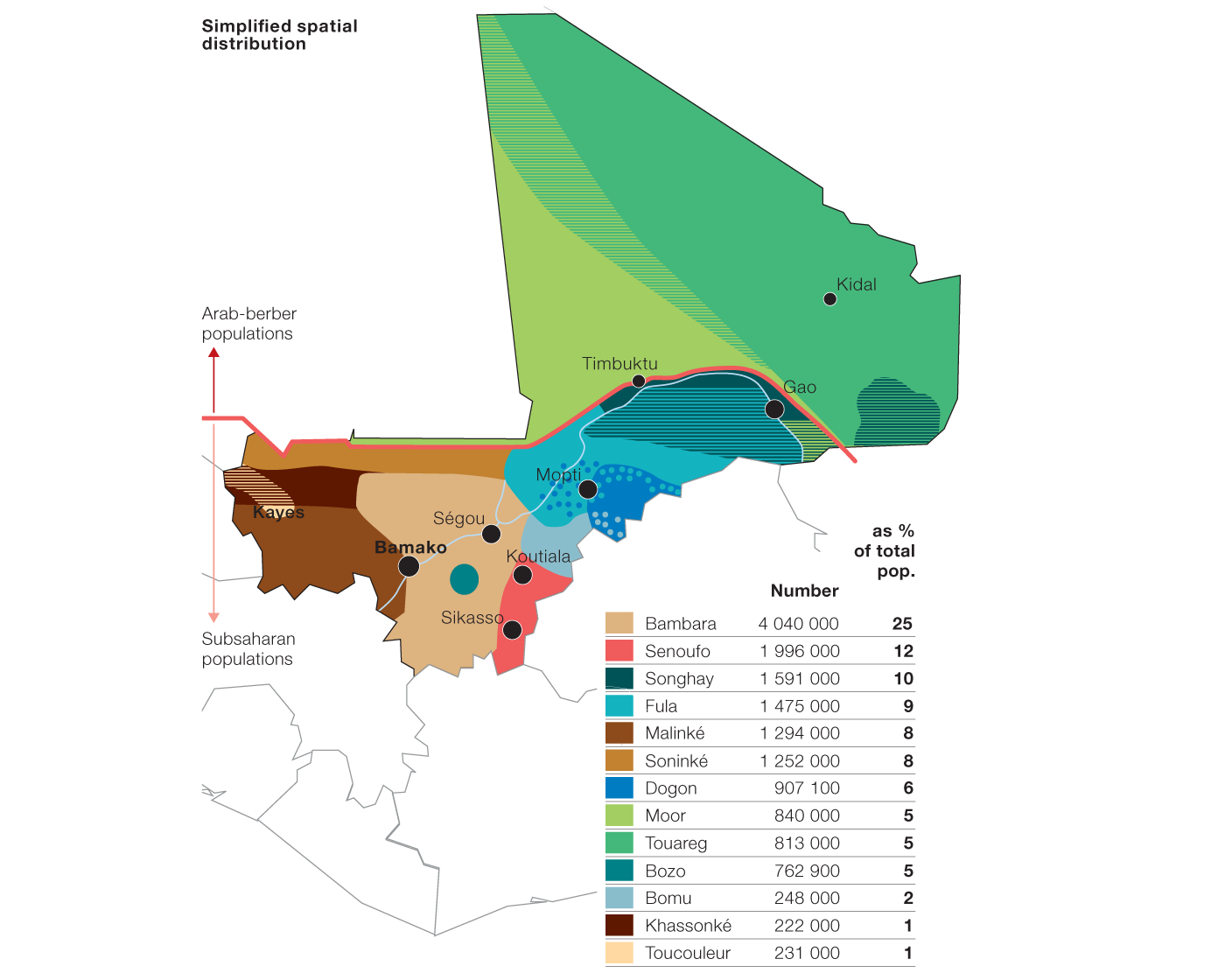 The roots of Mali\'s conflict