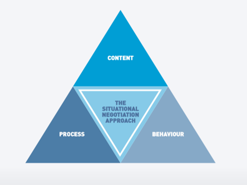 Content pyramid how we work