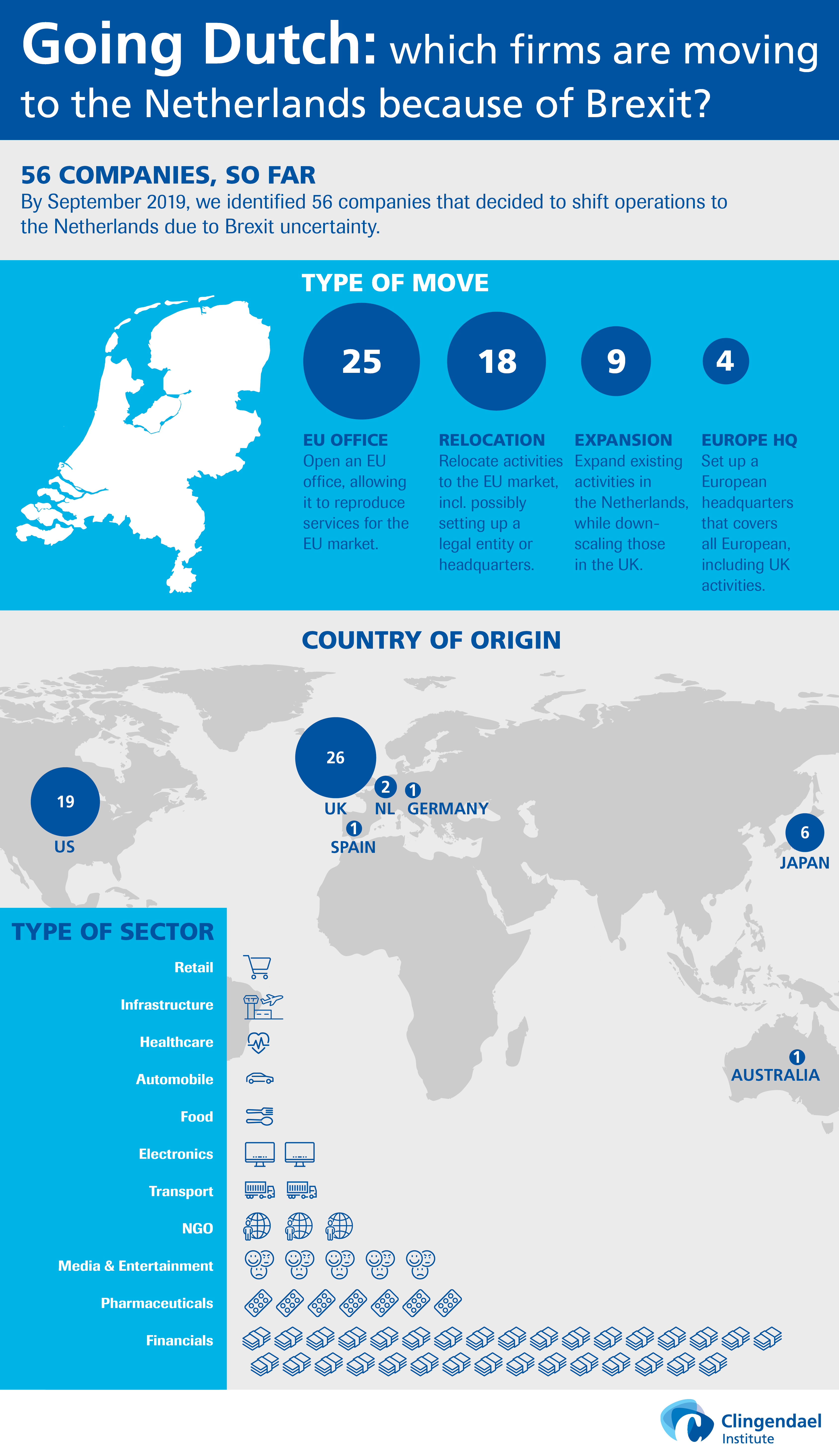 Infographic Going Dutch