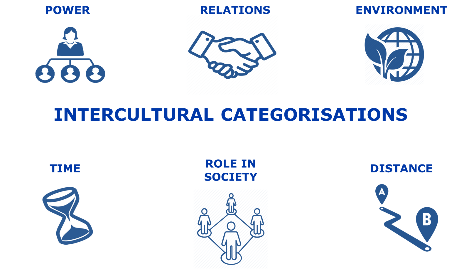 Intercultural categorisations