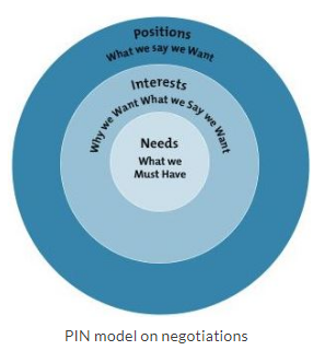 PIN model on negotiations