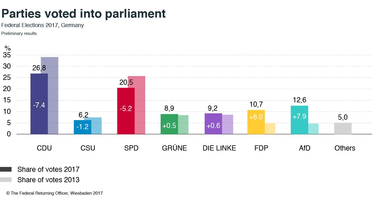 The 19th Bundestag: broadened political representation   Clingendael