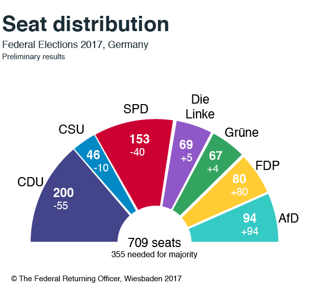 Seat distribution